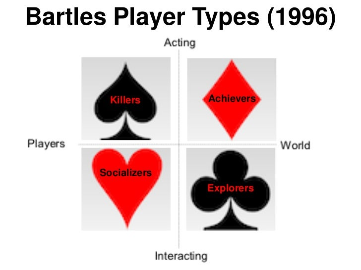 Bartles Player Types (1996)        Killers     Achievers      Socializers                    Explorers