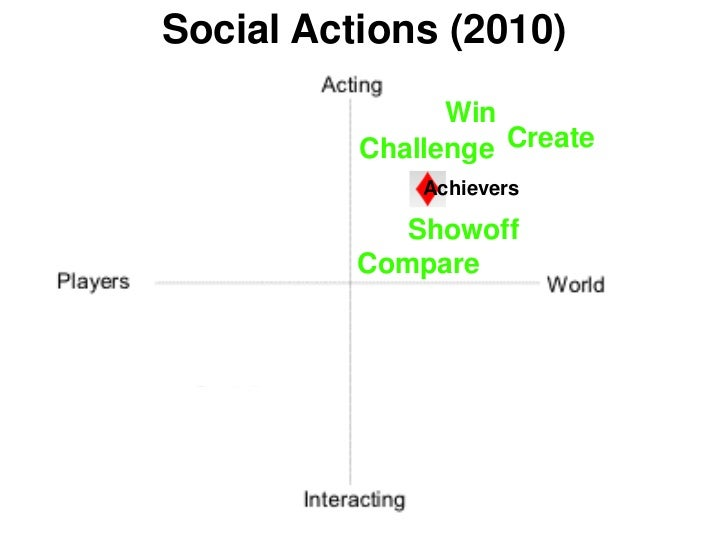 Social Actions (2010)                Win          Challenge Create              Achievers             Showoff          Com...