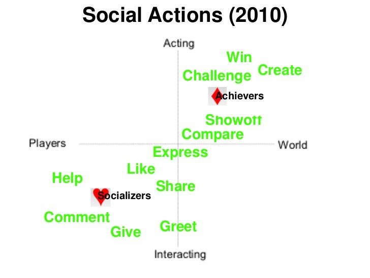 Social Actions (2010)                              Win                        Challenge Create                            ...