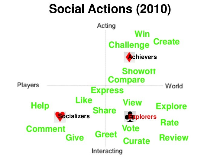 Social Actions (2010)                           Win                     Challenge Create                          Achiever...
