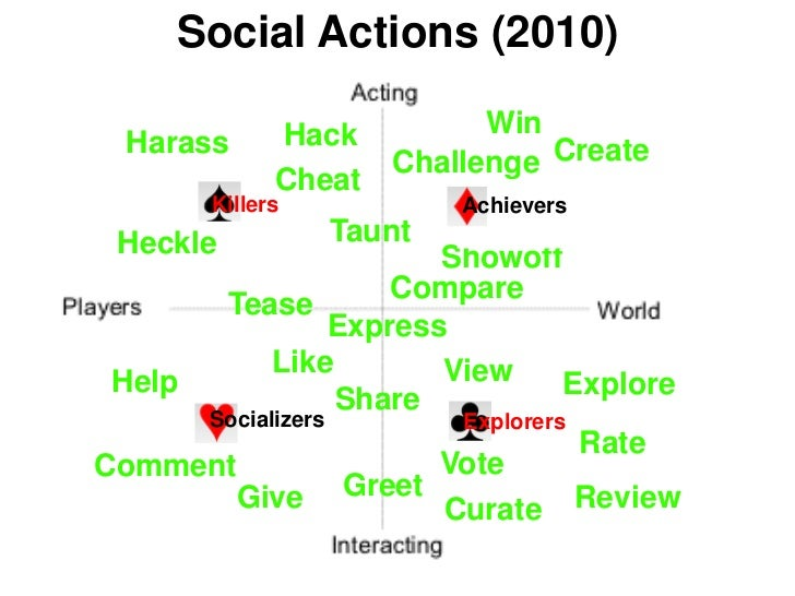 Social Actions (2010)              Hack          Win  Harass                      Challenge Create              Cheat     ...