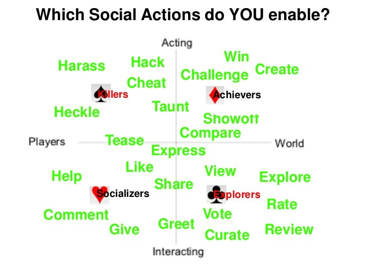 Which Social Actions do YOU enable?              Hack          Win  Harass                      Challenge Create          ...