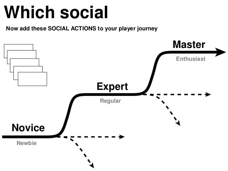 Which socialNow add these SOCIAL ACTIONS to your player journey                                                      Maste...