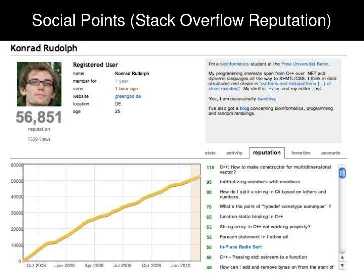 "Social Points (Flickr ""interestingness"")Social Points (Stack Overflow Reputation)"