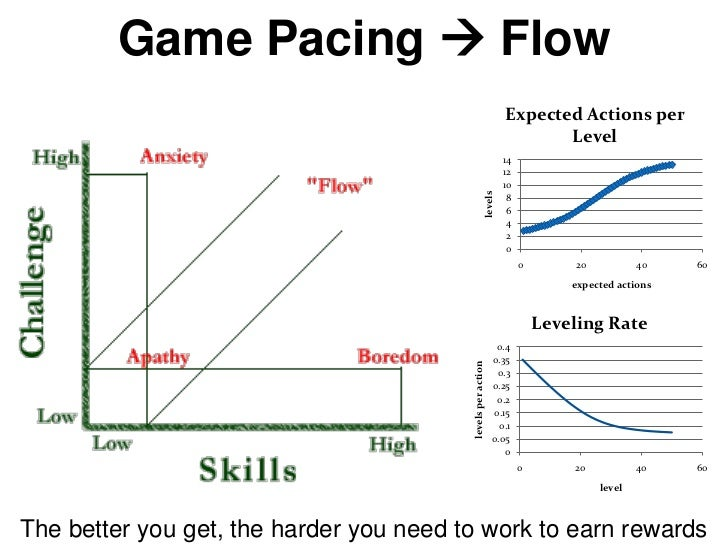 Game Pacing  Flow                                                                      Expected Actions per              ...