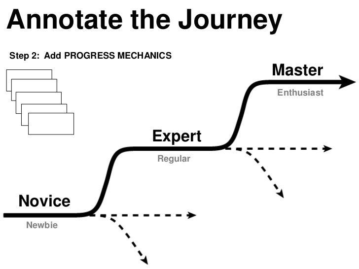 Annotate the JourneyStep 2: Add PROGRESS MECHANICS                                     Master                             ...