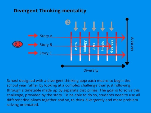 Math Biology Arts Geology Phsyic Divergent Thinking-mentality Story A Story B Story C Diversity Mastery School designed wi...