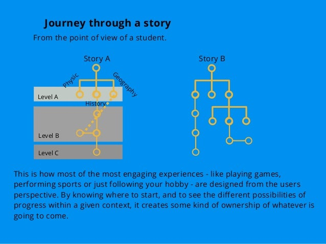 Journey through a story From the point of view of a student. Story A Story B Physic G eography History Level B Level A Lev...