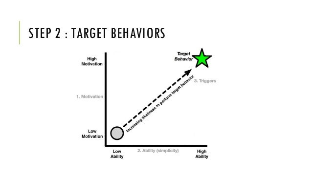 BARTLE PLAYER TYPES Killer / Achiever / Socializer / Explorer