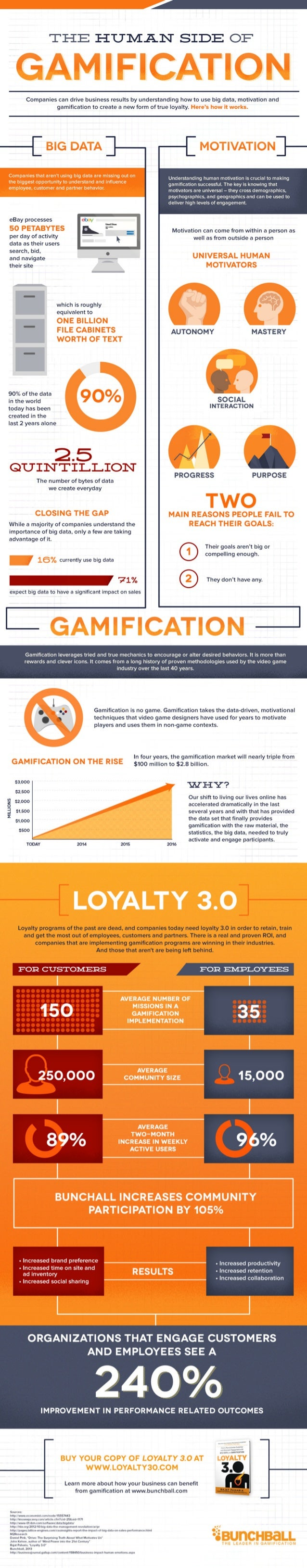 The Human Side of Gamification - Customers can drive business results by understanding big data, motivation, and gamificat...
