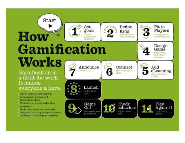 Fit to  Players          Gamification Works  -— Add $ eLea. rning  #77 * 'fir , ( $ , , Launch  ,5 4 Let the r. }dt1're Prov...