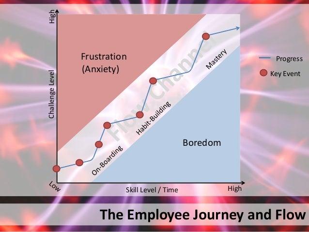 The Employee Journey and FlowHighSkill Level / TimeChallengeLevelHighBoredomFrustration(Anxiety) Key EventProgress