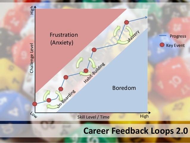 Career Feedback Loops 2.0HighSkill Level / TimeChallengeLevelHighBoredomFrustration(Anxiety) Key EventProgress