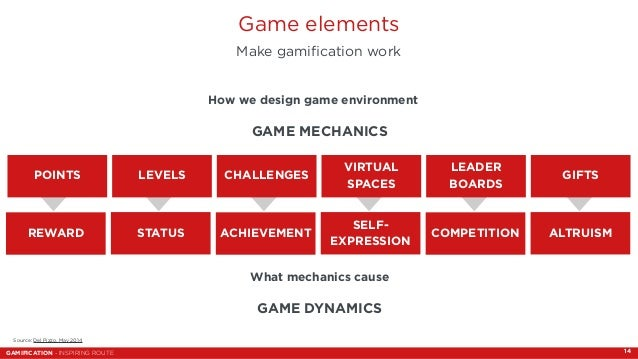 Game elements  Make gamification work  How we design game environment  GAME MECHANICS  POINTS LEVELS VIRTUAL  SPACES  LEAD...