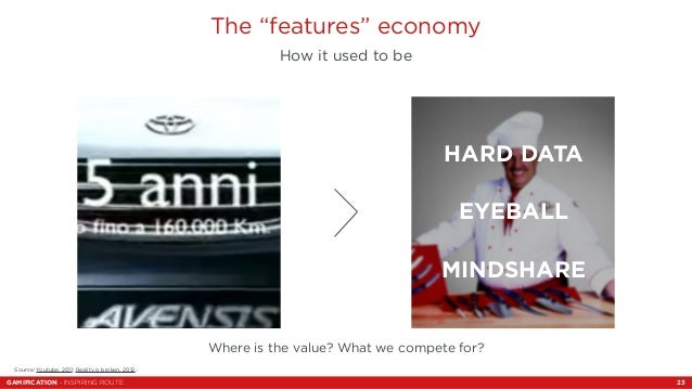 """The """"features"""" economy  How it used to be  HARD DATA  EYEBALL  MINDSHARE  Where is the value? What we compete for?  Source..."""