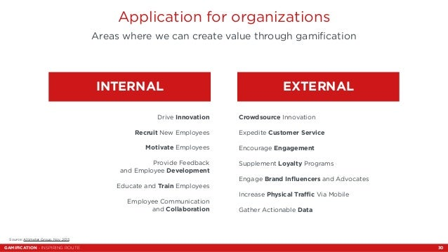 Application for organizations  Areas where we can create value through gamification  INTERNAL  Drive Innovation  Recruit N...