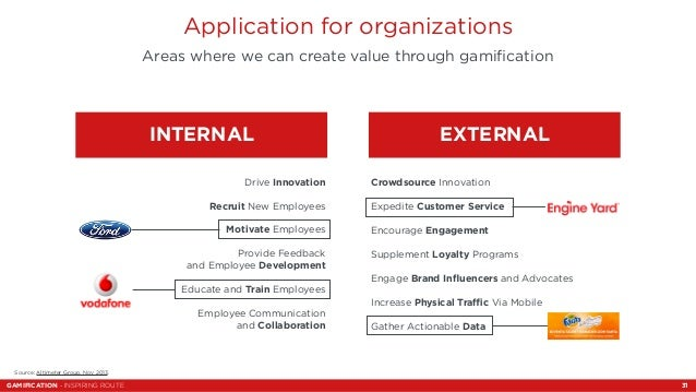 Application for organizations  Areas where we can create value through gamification  GAMIFICATION - INSPIRING ROUTE  INTER...
