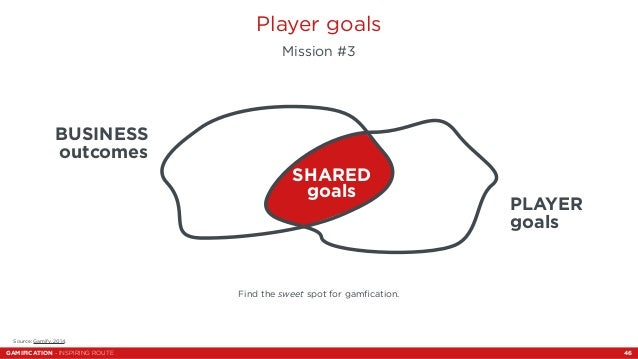 Player goals  Mission #3  SHARED  goals  Find the sweet spot for gamfication.  BUSINESS  outcomes  Source: Gamify, 2014.  ...