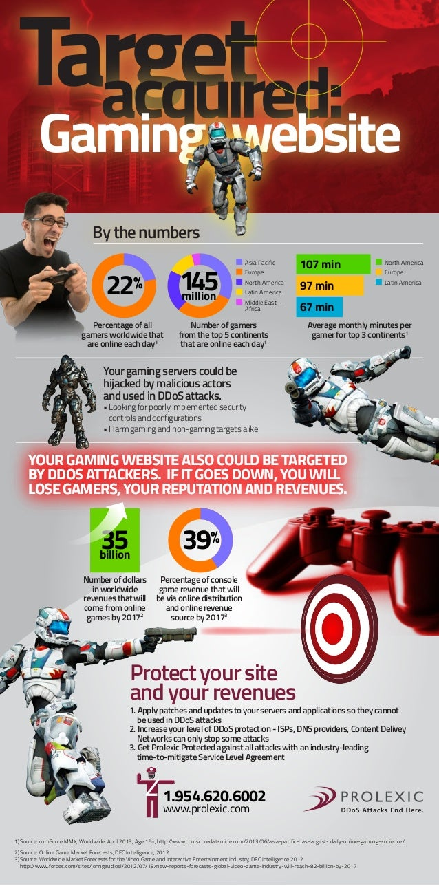 Target  Gaming website By the numbers  145 million  22% Percentage of all gamers worldwide that are online each day1  Asia...