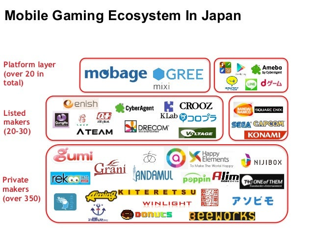 Mobile Gaming Ecosystem In Japan  Platform layer  (over 20 in  total)  Listed  makers  (20-30)  Private  makers  (over 350...