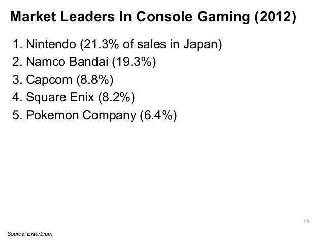 Market Leaders In Console Gaming (2012)  1. Nintendo (21.3% of sales in Japan)  2. Namco Bandai (19.3%)  3. Capcom (8.8%) ...