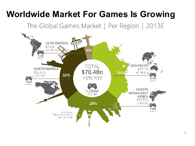 7  Worldwide Market For Games Is Growing