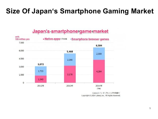 Size Of Japan's Smartphone Gaming Market  9