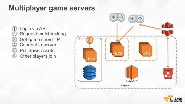 Gaming on AWS - 1  AWS로 글로벌 게임 런칭하기 - 장르별 아키텍처 중심