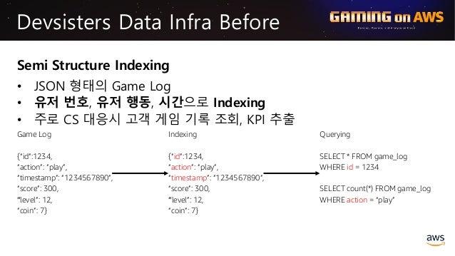 Various Data Request