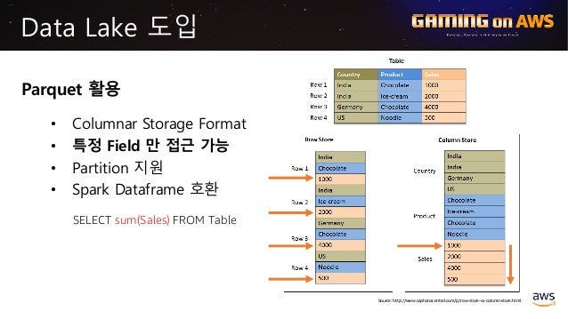 Data Lake 도입 Parquet 활용 • Columnar Storage Format • 특정 Field 만 접근 가능 • Partition 지원 • Spark Dataframe 호환 SELECT sum(Sales)...
