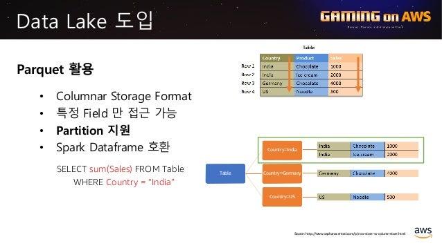 Data Lake 도입 Parquet 활용 • Columnar Storage Format • 특정 Field 만 접근 가능 • Partition 지원 • Spark Dataframe 호환 Table Country=Ind...