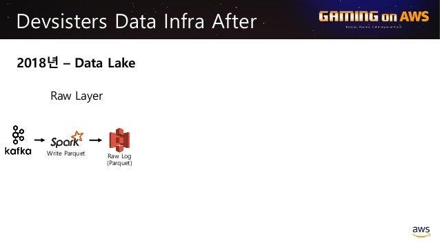Write Parquet Raw Log (Parquet) Devsisters Data Infra After 2018년 – Data Lake Raw Layer Preprocessing Analytics Log Date, ...
