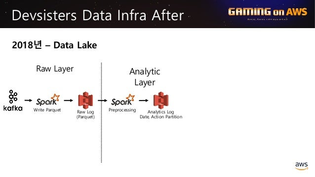 Write Parquet Raw Log (Parquet) Devsisters Data Infra After 2018년 – Data Lake Raw Layer Preprocessing Indexed Log Analytic...