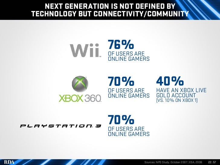 NEXT GENERATION IS NOT DEFINED BY TECHNOLOGY BUT CONNECTIVITY/COMMUNITY                     76%ARE                  OF USE...