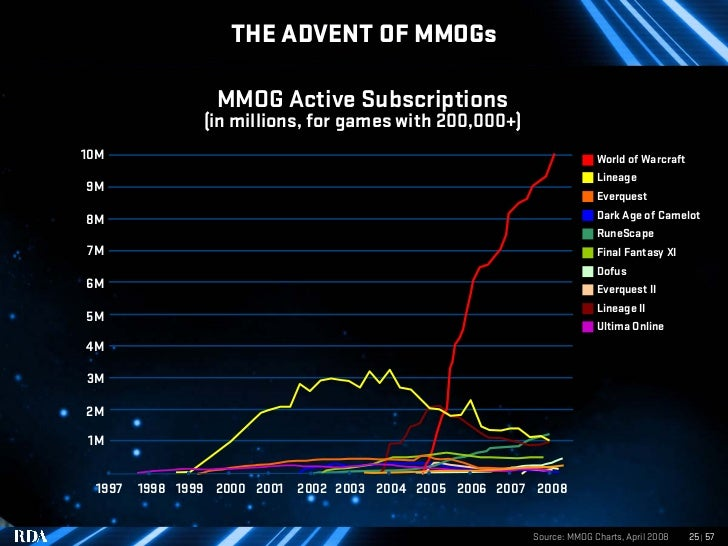 THE ADVENT OF MMOGs                   MMOG Active Subscriptions                 (in millions, for games with 200,000+) 10M...