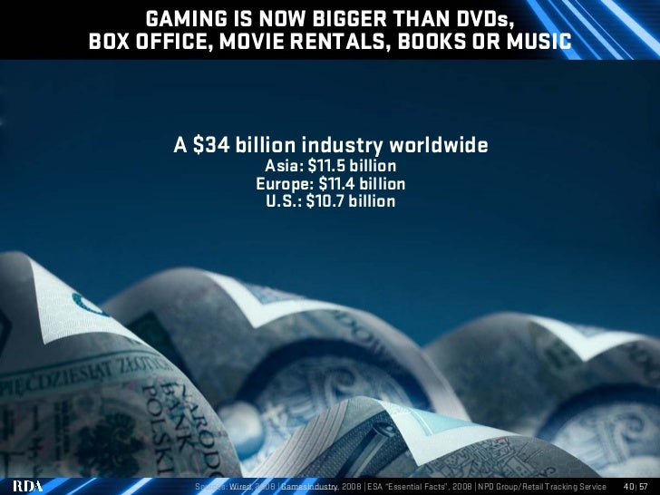 GAMING IS NOW BIGGER THAN DVDs, BOX OFFICE, MOVIE RENTALS, BOOKS OR MUSIC           A $34 billion industry worldwide      ...