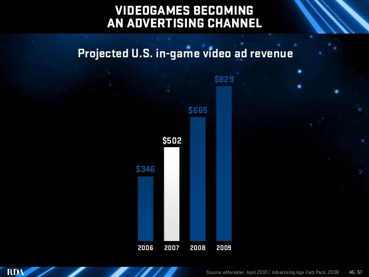 VIDEOGAMES BECOMING      AN ADVERTISING CHANNEL  Projected U.S. in-game video ad revenue                                  ...