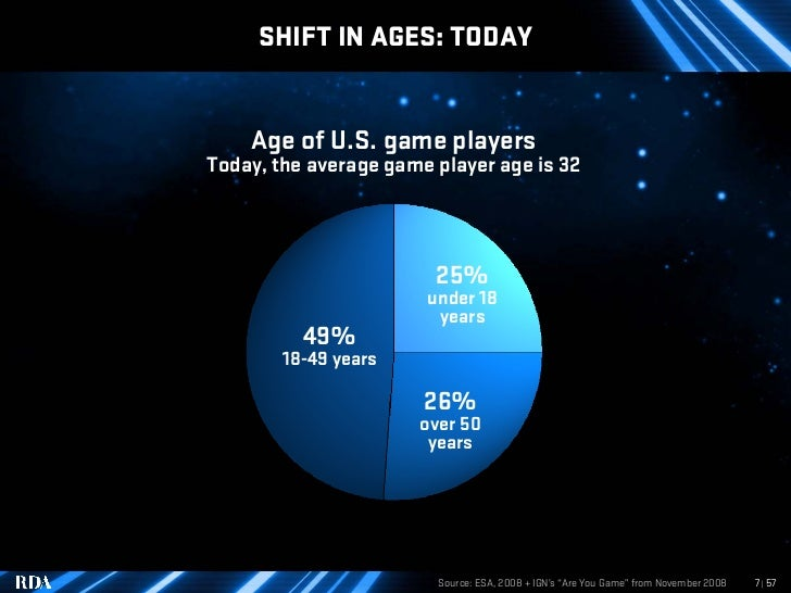 SHIFT IN AGES: TODAY       Age of U.S. game players Today, the average game player age is 32                             2...