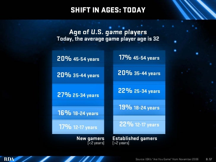 SHIFT IN AGES: TODAY      Age of U.S. game players Today, the average game player age is 32   20% 45-54 years            1...