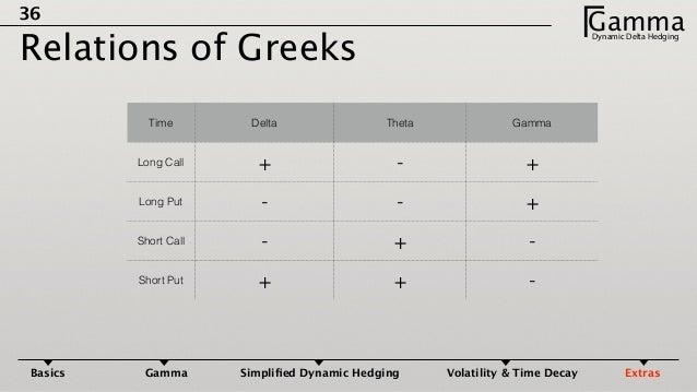 Option trading delta hedging