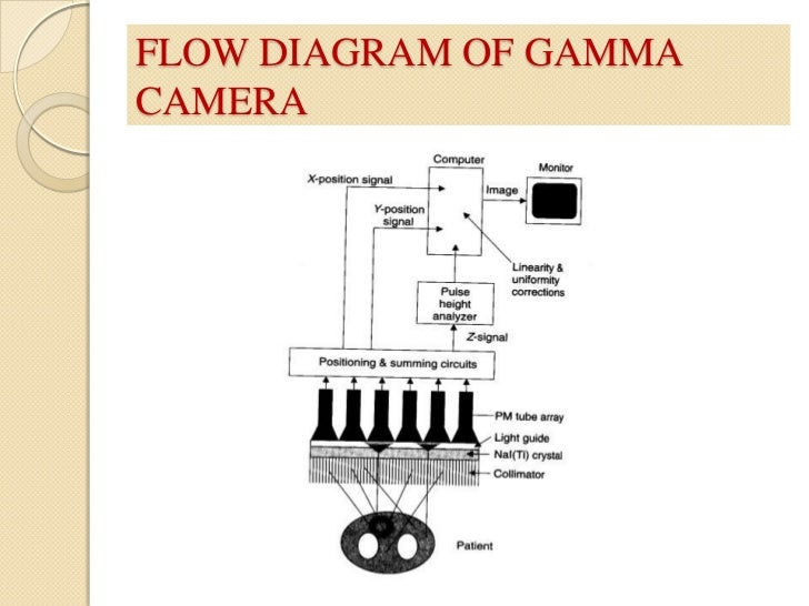 Gamma Camera on series and parallel circuits diagrams