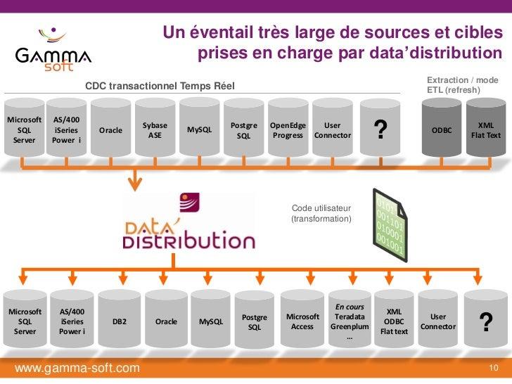 Un éventail très large de sources et cibles                                          prises en charge par data'distributio...