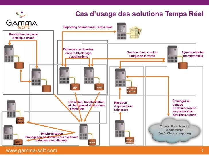 Cas d'usage des solutions Temps Réel                                          Reporting opérationnel Temps Réel           ...