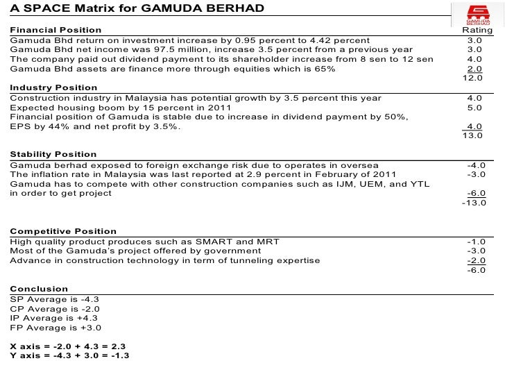 GAMUDA COMPANY PROFILE PDF