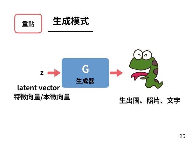 重點 ⽣成模式 25 G ⽣成器 ⽣出圖、照⽚、⽂字 z latent vector 特徵向量/本徵向量