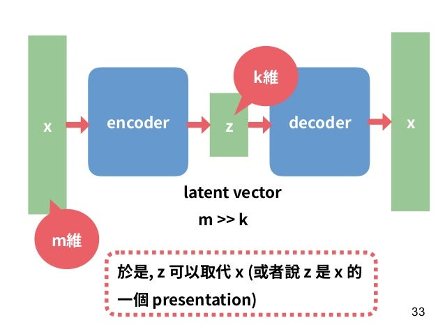 33 encoder decoderz latent vector x m >> k k維 x m維 於是, z 可以取代 x (或者說 z 是 x 的 ⼀個 presentation)