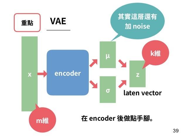 重點 VAE 39 encoder zx k維 m維 μ σ 在 encoder 後做點⼿腳。 laten vector 其實這層還有 加 noise