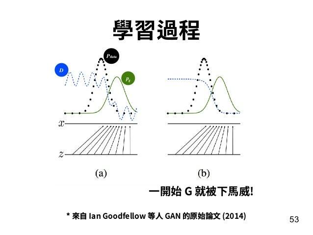 53 學習過程 * 來⾃ Ian Goodfellow 等⼈ GAN 的原始論⽂ (2014) D pg Pdata ⼀開始 G 就被下⾺威!