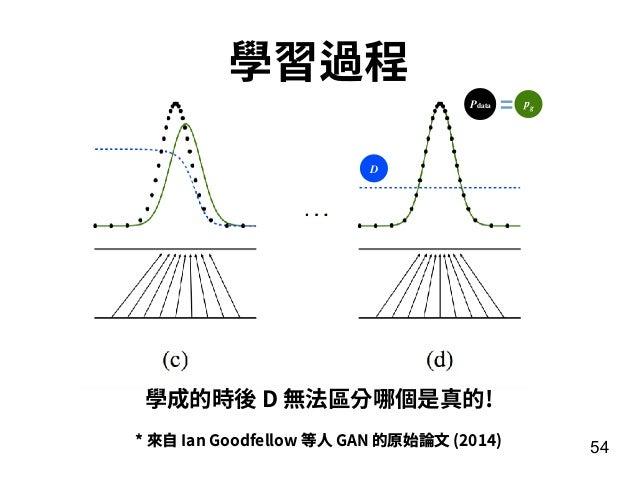 54 學習過程 * 來⾃ Ian Goodfellow 等⼈ GAN 的原始論⽂ (2014) 學成的時後 D 無法區分哪個是真的! D pgPdata =