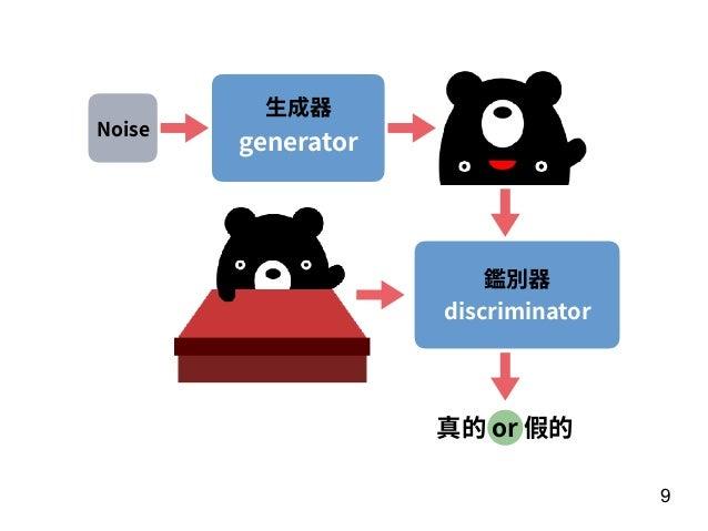 9 ⽣成器 generator Noise 鑑別器 discriminator 真的 or 假的